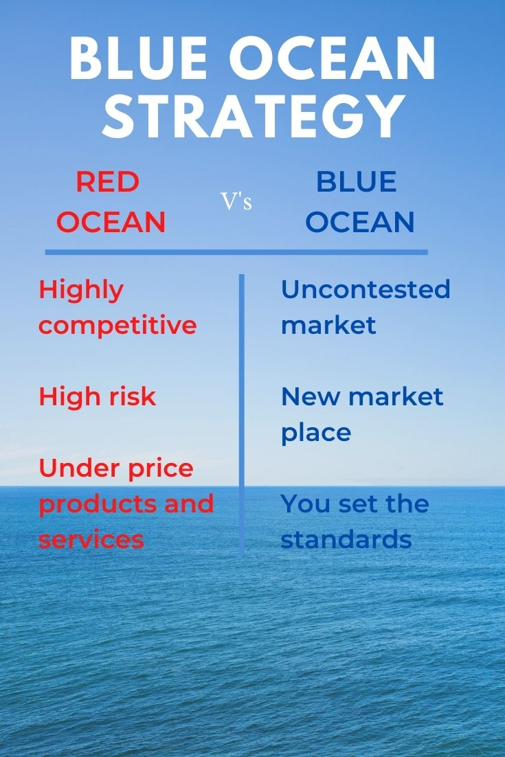 Red Ocean vs Blue Ocean